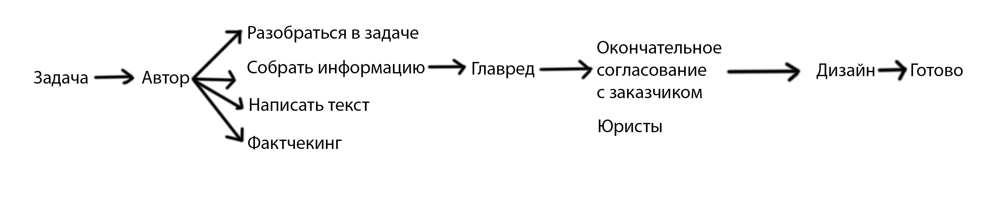 Схемы работы редакции взависимости отзадач